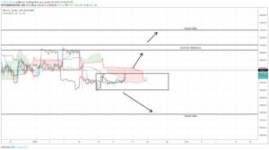 BTCUSD – Trading Plan 19/01/2019