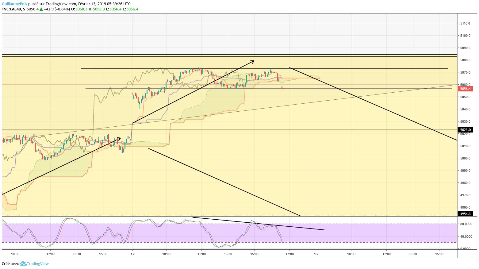 CAC40 Trading Plan 13/02/2019