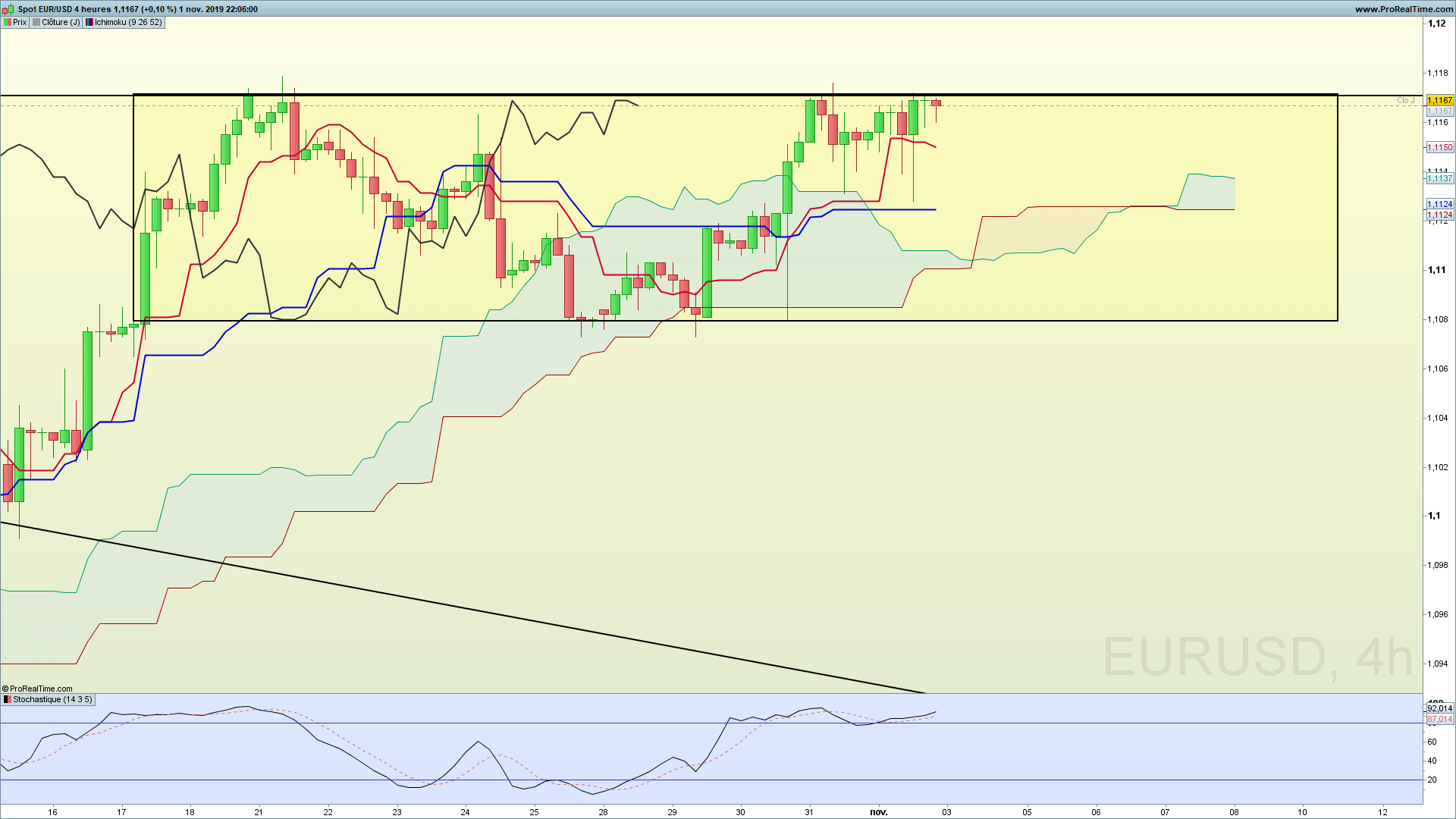 EURUSD Trading Plan 03/11/2019