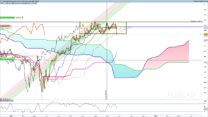 Ichimoku MultiTimeFrame ProRealTime comment faire ?
