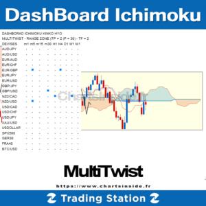 TS2 DashBoard Ichimoku MultiTwist