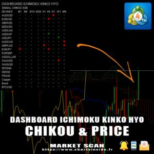 MT4 DashBoard Ichimoku Chikou & Price