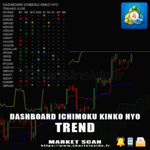 MT4 DashBoard Ichimoku Tendance