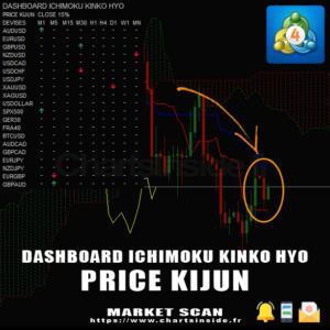 MT4 DashBoard Ichimoku Price Kijun