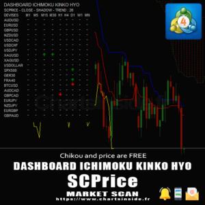 MT4 DashBoard Ichimoku SCPrice