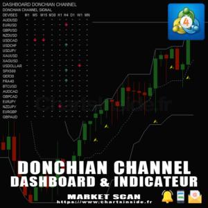 MT4 DashBoard & Indicateur Canal de Donchian