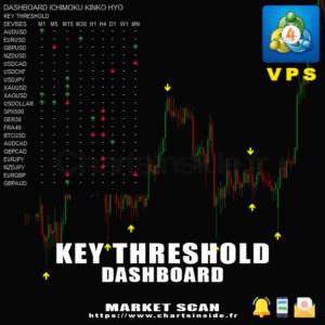 MT4 DashBoard & Indicator Key Threshold