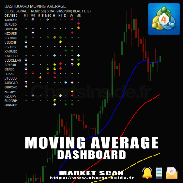 Moving Average,Moyenne mobile,MetaTrader4,MT4,DashBoard,Scanner de marché,Market Scanner,Screener