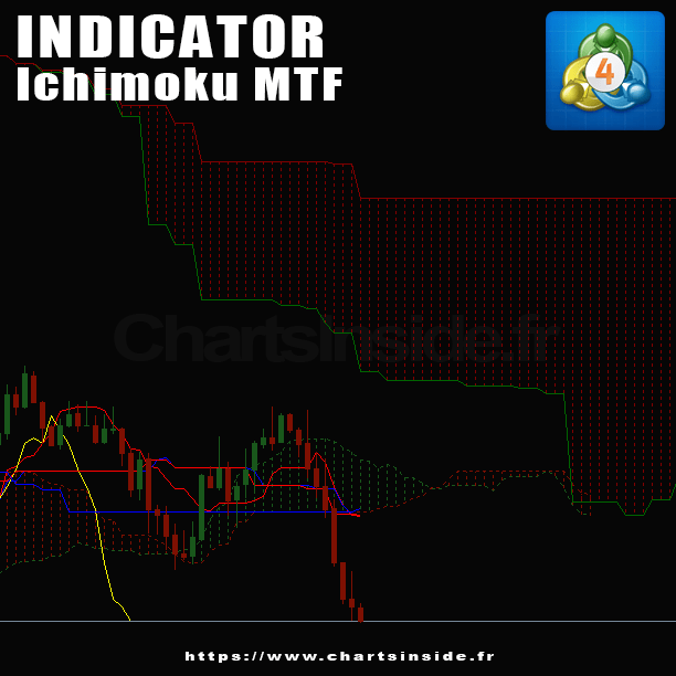 Le MultiTimeFrame Ichimoku MetaTrader4 bientôt disponible