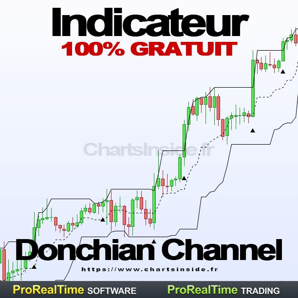 Canal de Donchian Indicateur et ProScreener