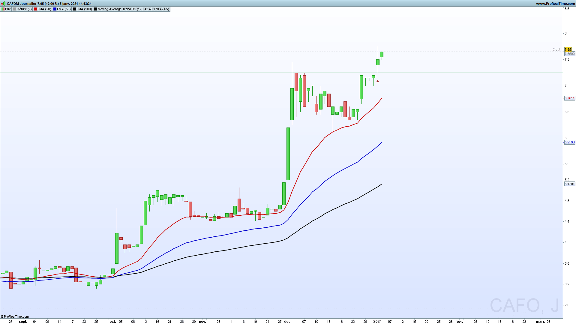 ProRealTime Moving Average Break Resistance Support