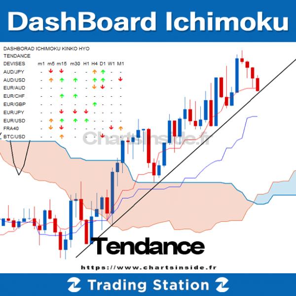 Screener,Market Scanner,Ichimoku,DashBoard,Trading Station,TS2