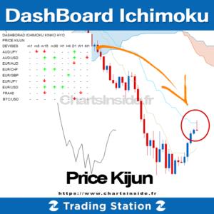 TS2 DashBoard Ichimoku Price Kijun