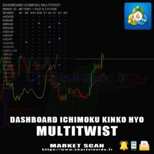 MT4 DashBoard Ichimoku MultiTwist