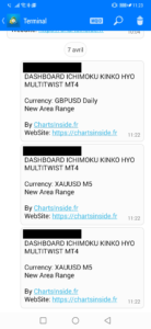 MetaTrader4,MT4,DashBoard,Scanner de marché,Market Scanner,Ichimoku,screener