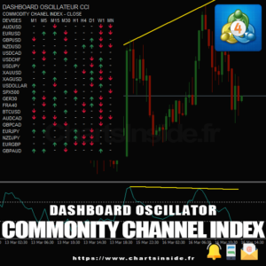MT4 DashBoard Oscillateur Commodity Channel Index