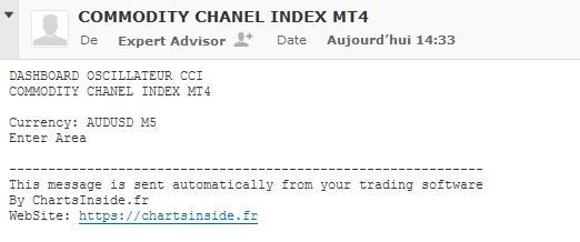 Commodity Channel Index,CCI,DashBoard,MetaTrader4,MT4,Scanner de marché,Market Scanner,Screener
