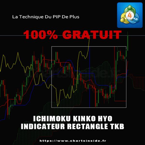 Ichimoku,MetaTrader4,MT4,DashBoard,Scanner de marché,Market scanner,Screener