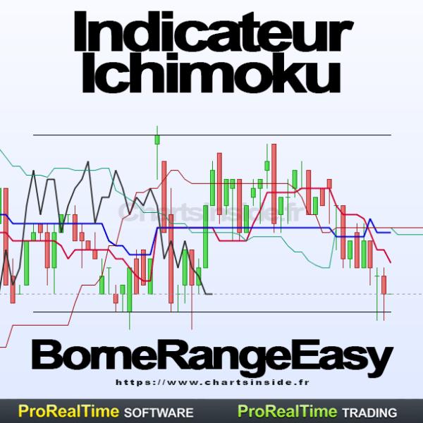 Ichimoku,Range,ProRealTime,Indicateur,PRT,Trading Range