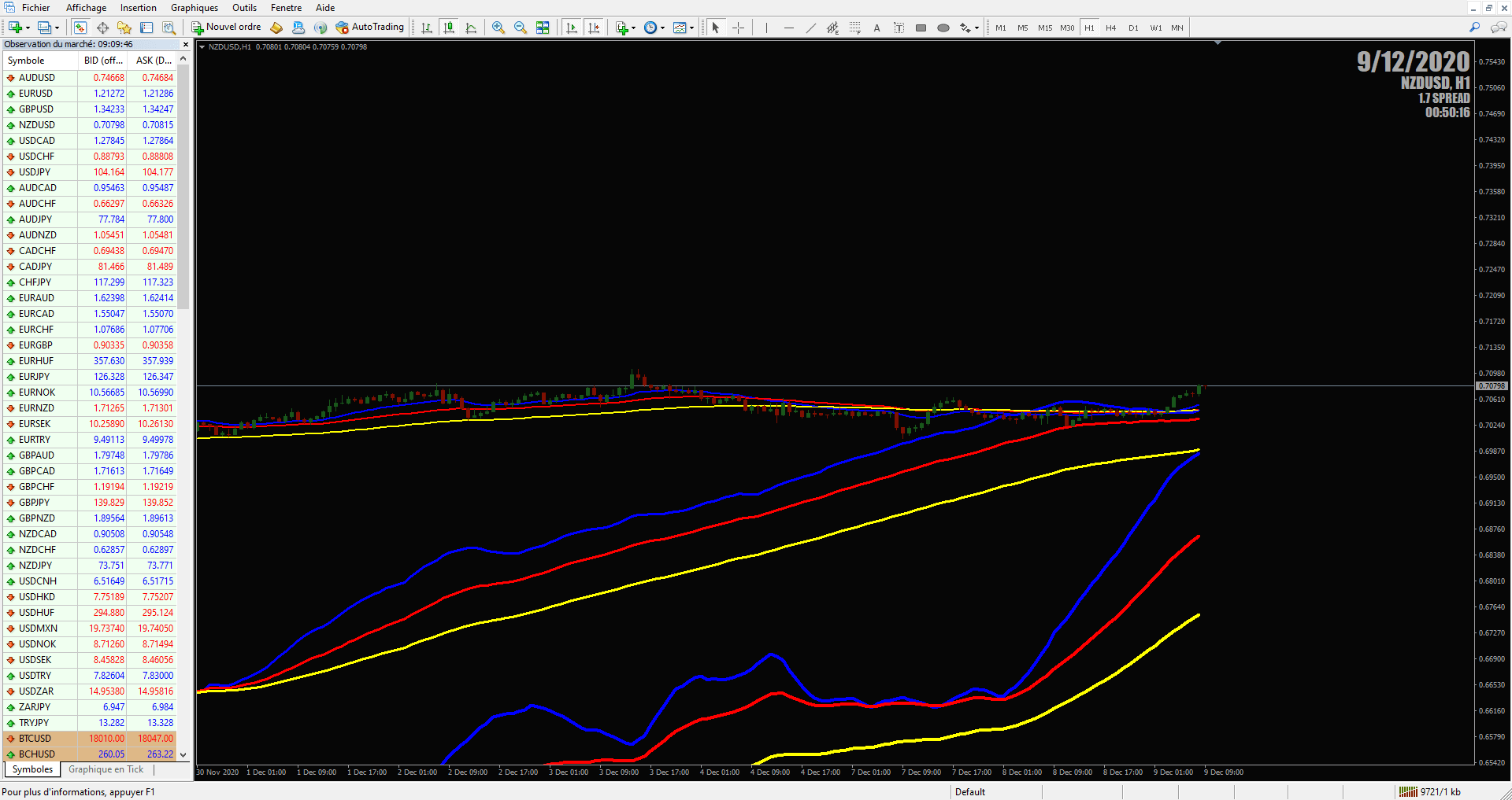 MT4 Indicateur Moving Average MTF