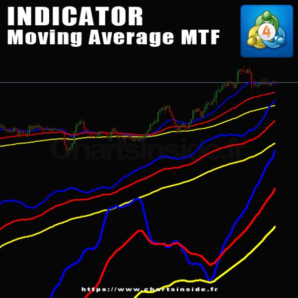 MetaTrader4,MT4,Indicateur,Moyenne mobile,Moving Average,MultiTimeFrame
