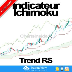 TradingView Ichimoku Trend RS