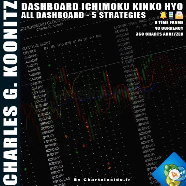 Ichimoku,DashBoard,Screener,MT4,MetaTrader4,Charles G. Koonitz