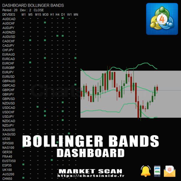 MetaTrader4,MT4,Bollinger Bands,Bandes de Bollinger,DashBoard,Market Scanner,Screener,scanner de marché