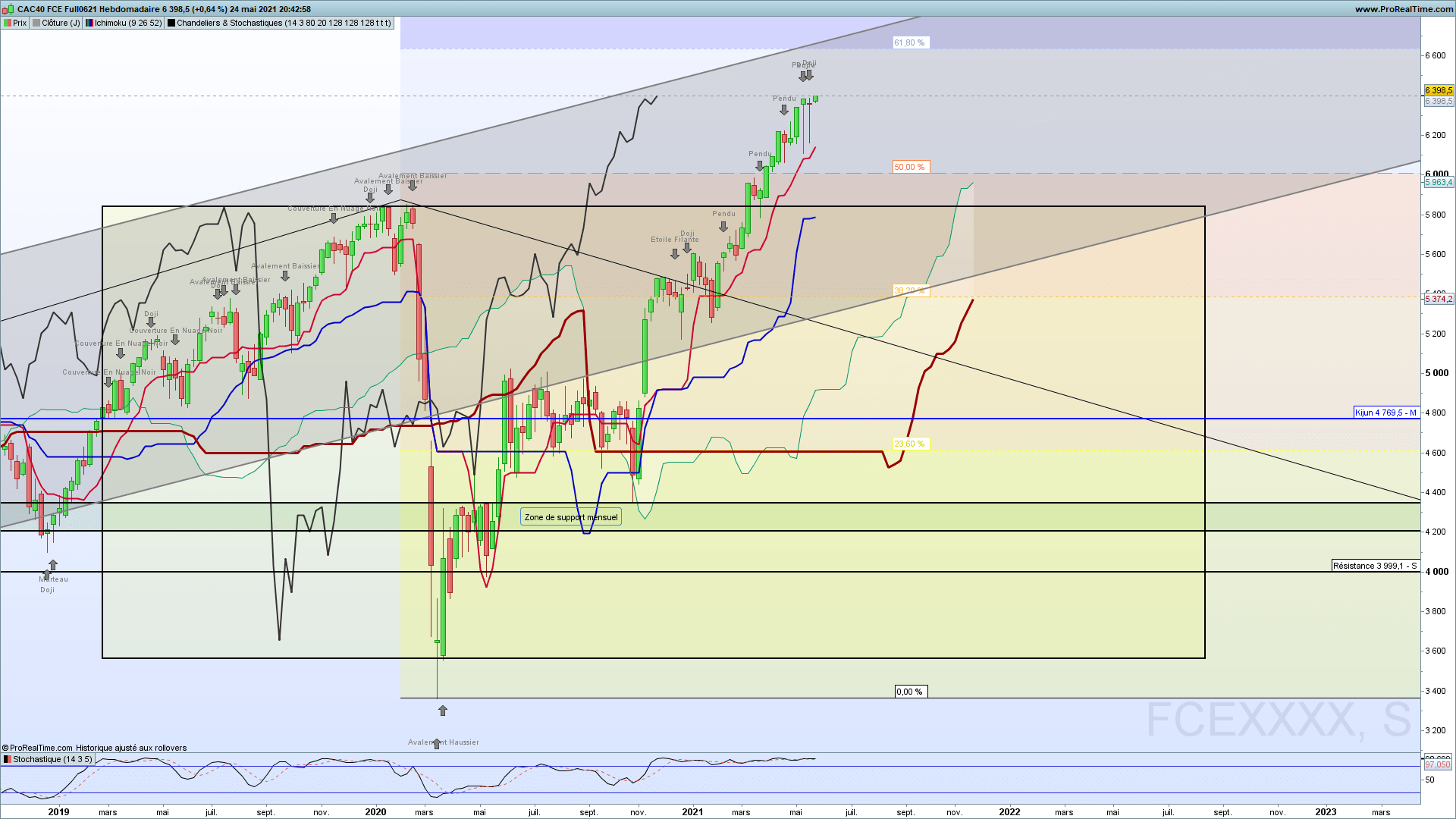 CAC40, France40, hebdomadaire