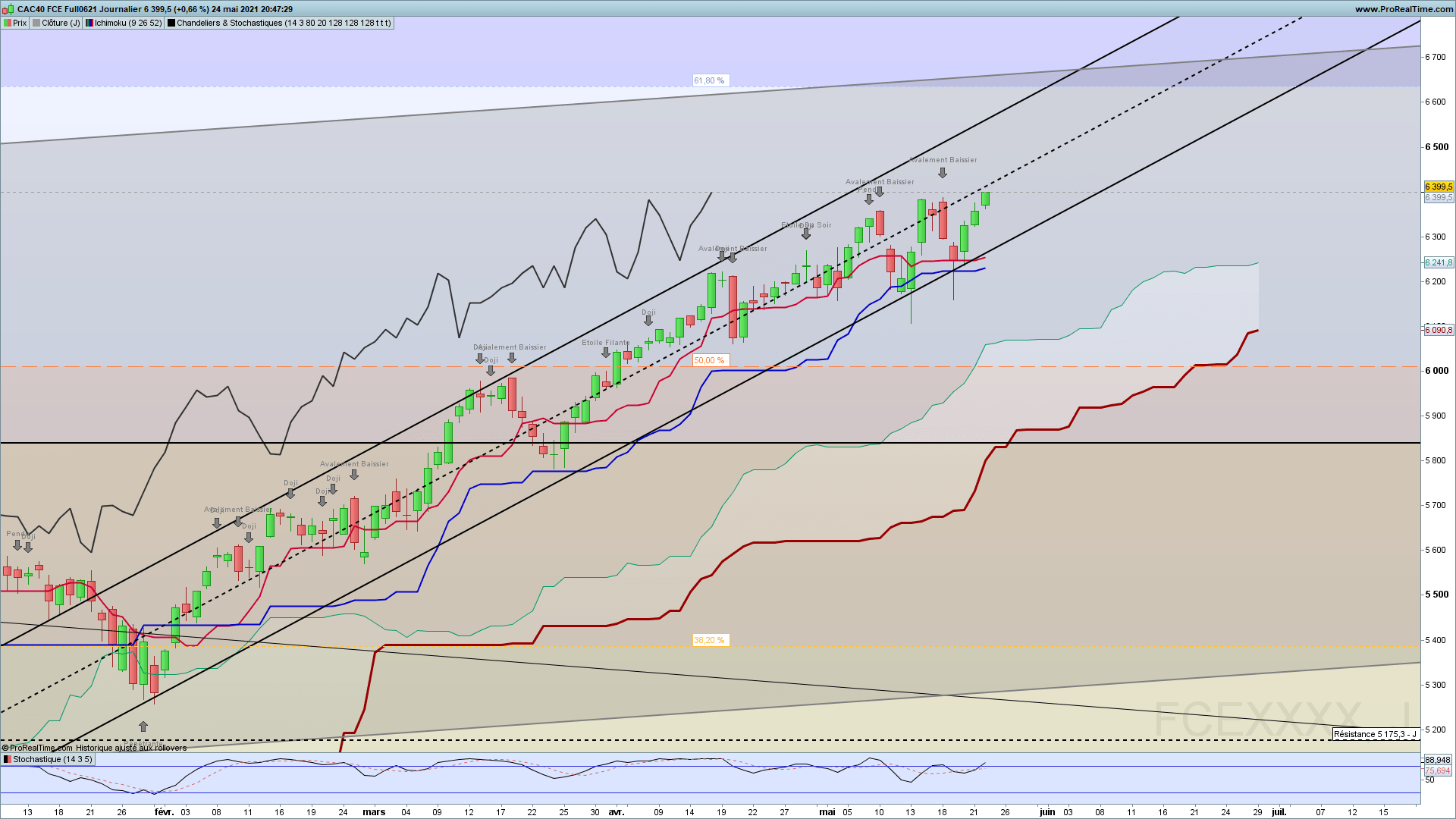 CAC40, France40, journalier